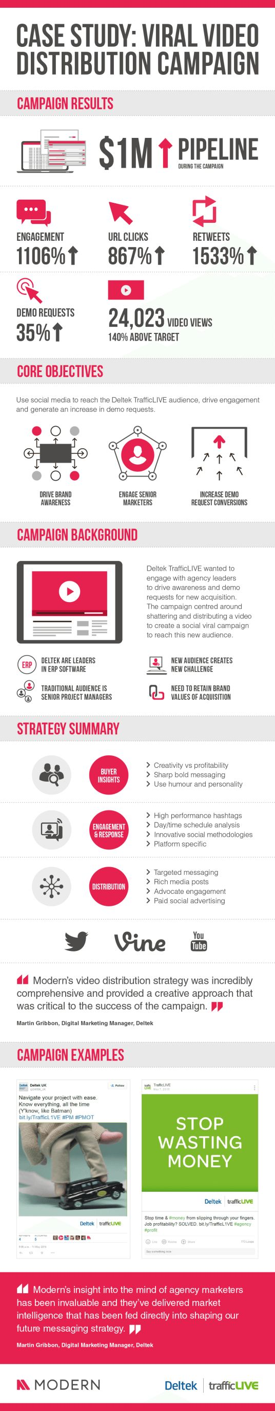Case Study: Viral Video Distribution through social media #CaseStudy #B2BMarketing #SocialMedia #Video