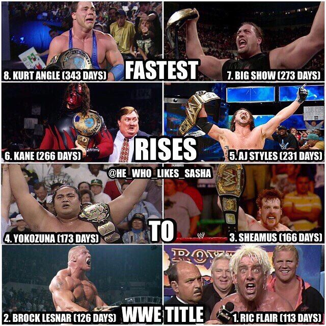 Here are the fastest rises to the wwe title (time it took them to become world champ once entering wwe). I find it funny that Brock's is 126. Keep in mind this is only the wwe title it isn't counting other world championships such as the world heavyweight or universal title.  #wwe  #wwememes #kurtangle #bigshow #kane #undertaker #ajstyles #yokozuna #sheamus #brocklesnar #ricflair #wwechampion #wwechampionship #worldchampionshipwrestling #wrestler #wrestling #wrestlemania…
