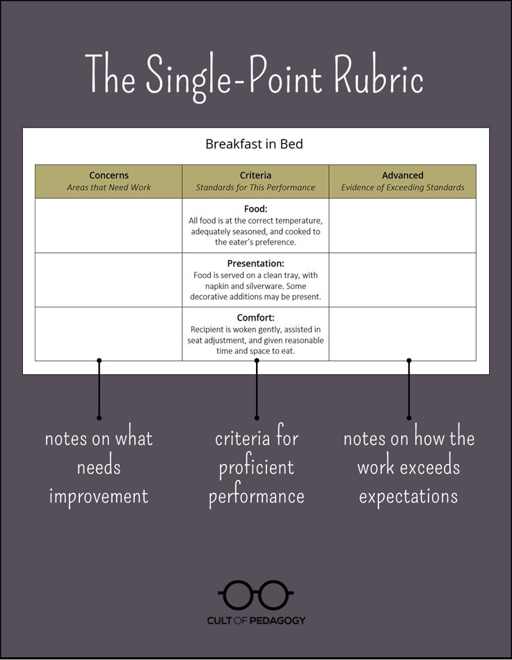 The practice of using single point rubrics is slowly but surely catching on. Try one for yourself and let us see it!