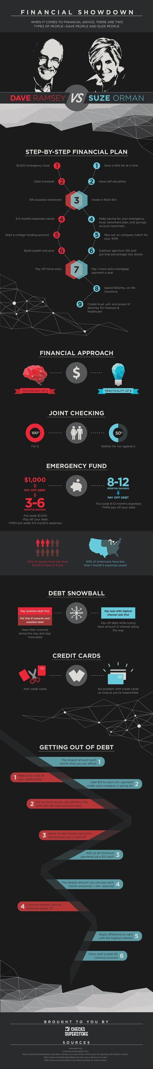 Suze Orman v Dave Ramsey: Two money management and debt reduction strategies compared.