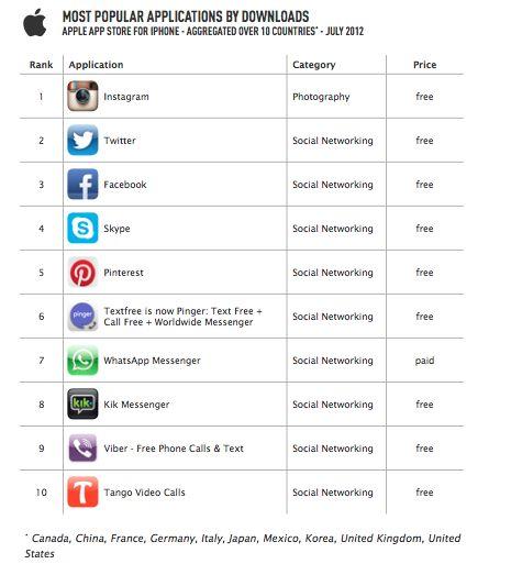 Instagram y whatsapp entre las apps mas descargadas en Iphone