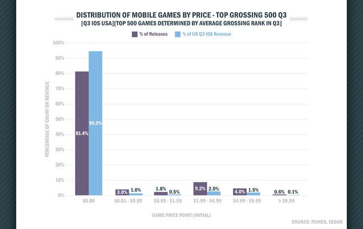 premium-mobile-games-have-yet-to-find-breakout-success-eedar-141659122998
