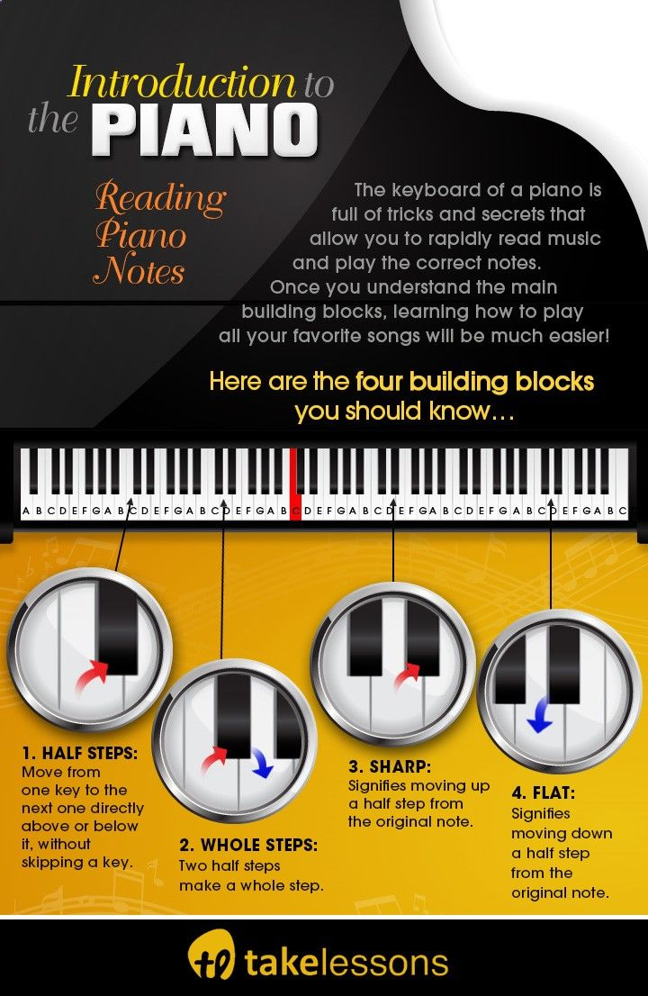 How to Read Music Faster: A Visual Intro to the Piano takelessons.com/...http://takelessons.com/blog/read-piano-music-faster-z06?utm_source=social&utm_medium=blog&utm_campaign=pinterest