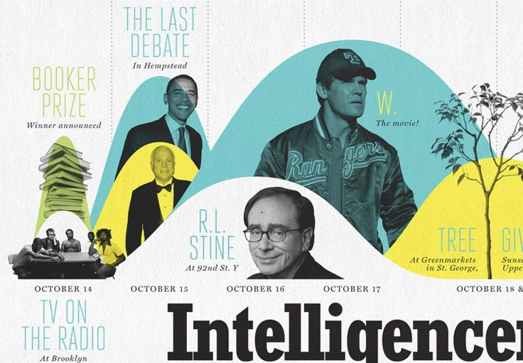Graphic timeline detail // Feltron on graphic exchange #infographics