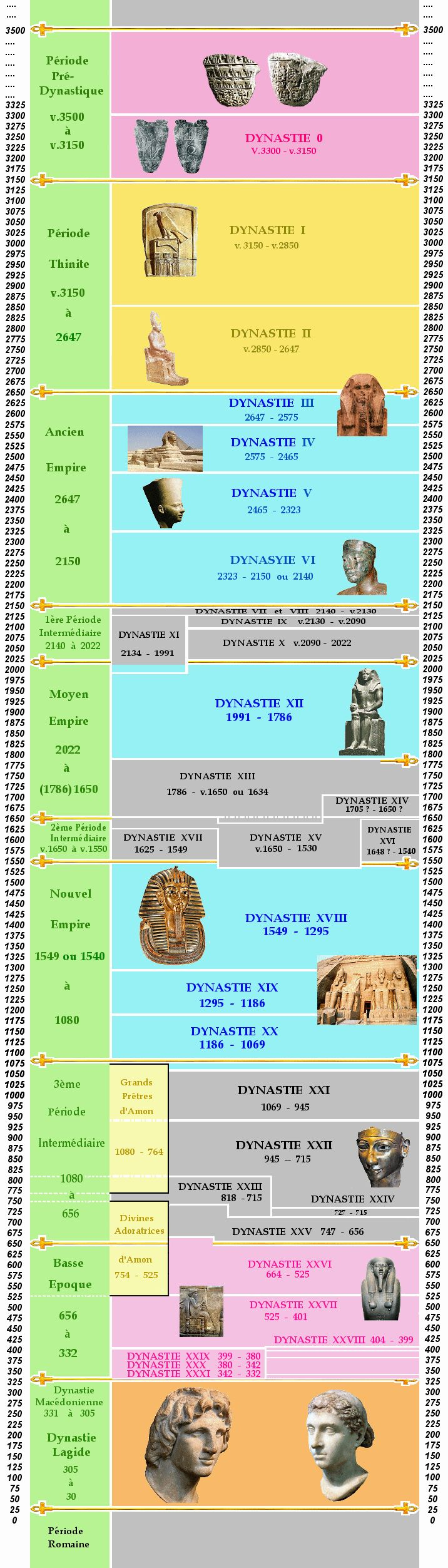 NEO NEW KINGDOM 22nd to 25th DYNASTIES - 25th Dynasty should begin about 820 BCE with the Service of Nesi (Pharaoh) Khasta. The 26th Dynasty forward should be classified as the 4th Intermediate Period because these proxy kings were in the service of various invading barbarians: Assyrians, Persians, Greeks ect.  Chronologie de l'histoire de l'Egypte antique