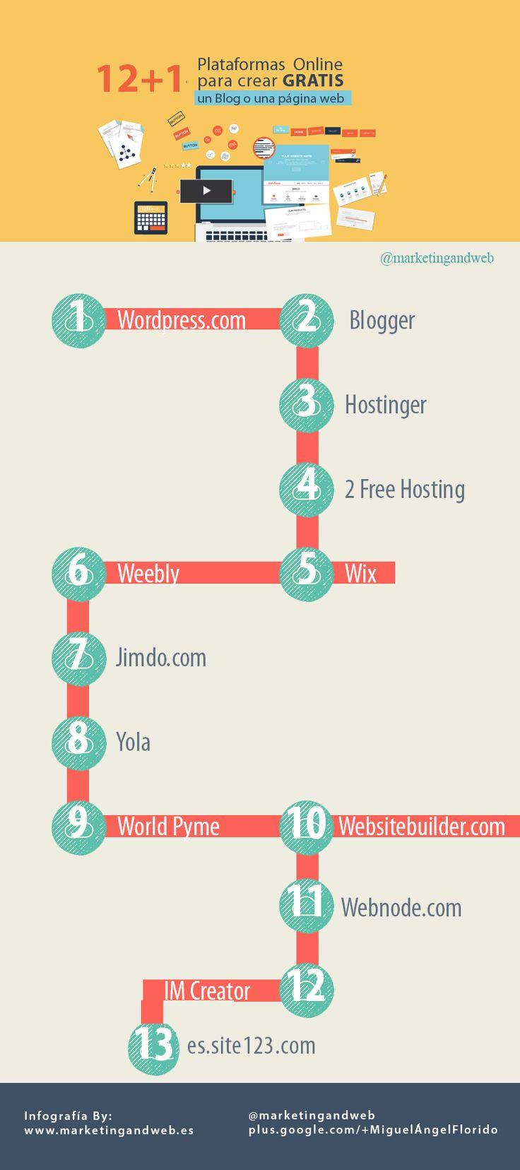 Plataformas para crear un blog gratis #infografia