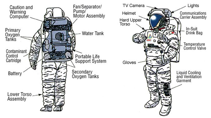 Spacesuit diagram -- Living and Working in Space AHG Badge