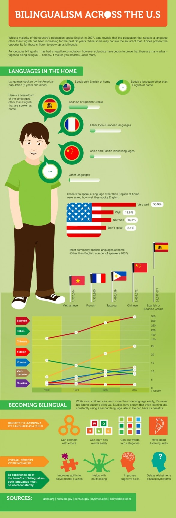 esl.com - Learn English in the USA - Learn English