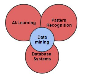 Origins of Data Mining http://www.assignmenthelp.net/assignment_help/Data-Mining-And-Knowledge-Discovery #originsofdatamining #database