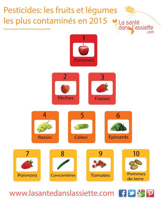 Les fruits et légumes les plus contaminés par les pesticides en 2015