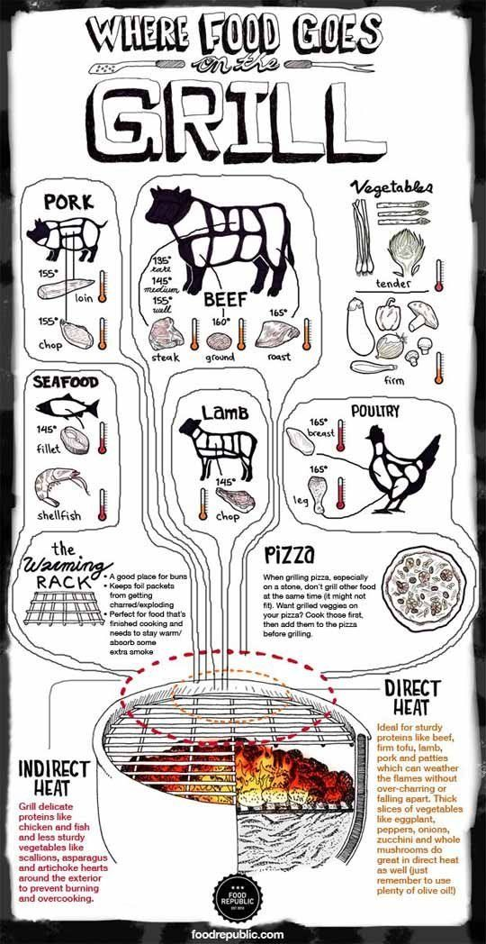 A Helpful Infographic for Grilling: Where Food Goes on the Grill — Food Republic