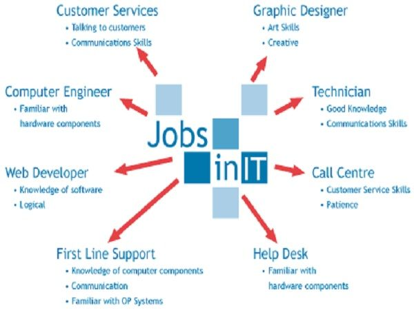Pin By Liprat Infotech On Http Www Liprat Com Career Options Engineering Management Seo Digital Marketing