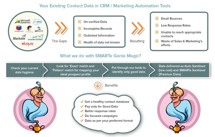 Bespoke Contacts tools like CRM, Marketing Automation, Email Marketing, etc. Such tools act as a repository of contacts, leads, opportunities and customers for the organization.