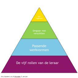 De Piramide - De vier niveaus van docentvaardigheden. Meer informatie vind je op http://www.cps.nl/thema/voortgezet-onderwijs/excellente-leraar/piramide