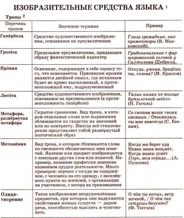 ГИА Задание А 3 Теоретический материал
