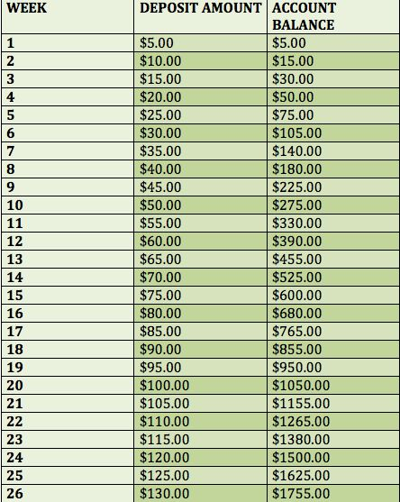 Bi-Weekly Money Challenge #money #challenge #saving madambition3.wordpress.com Vacation money