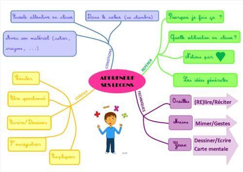 Méthodologie : Apprendre ses leçons - La classe d'Ameline