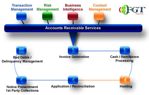 FGT Collection Service Provider