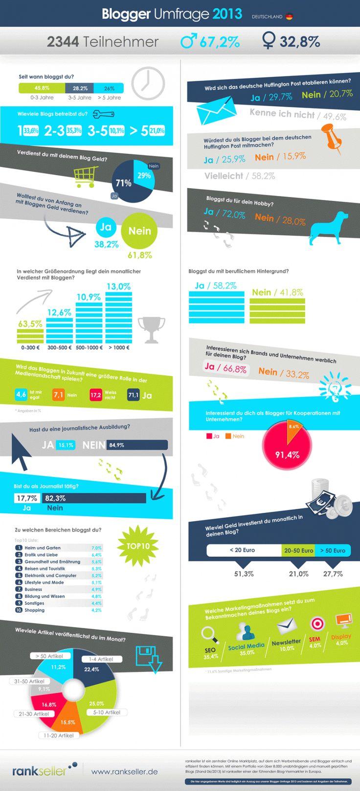 Blogger-Studie: Betreiber wollen verdienen aber nicht investieren [Infografik]
