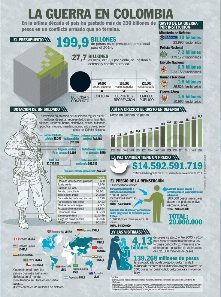 ¿Cuánto cuesta la guerra en Colombia? | Semana.com