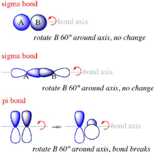 Difference between Sigma and Pi bond