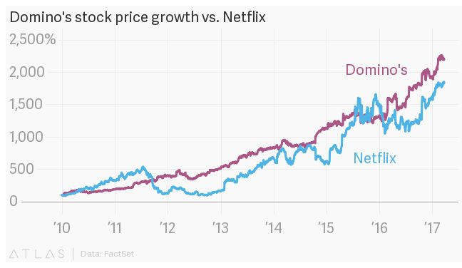 You would have been better off buying Domino's stock than Domino's pizza.