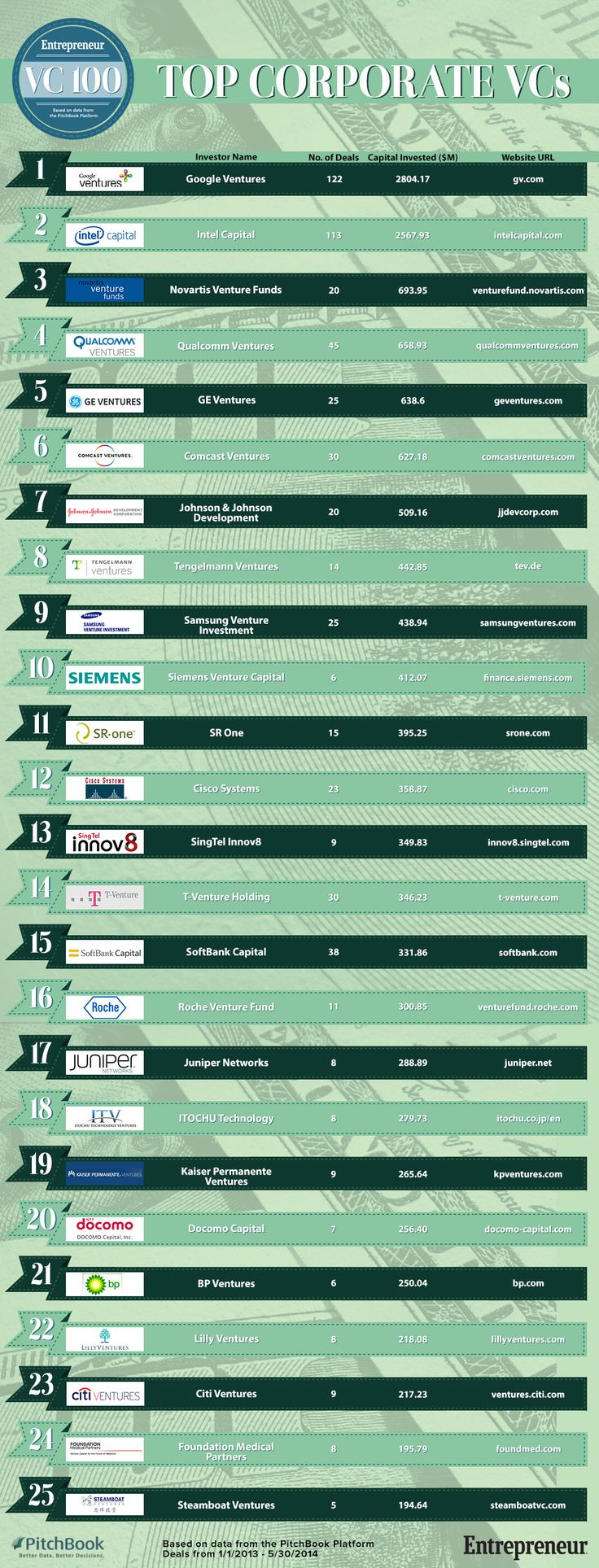 25 most active corporate VCs - #money