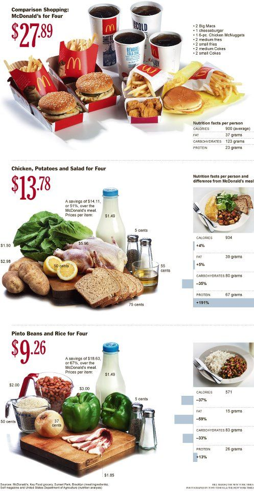 9 best nutrition facts tips images on pinterest healthy meals study by the new york times on the cost of fast food vs real food the lesson here is that eating more whole foods is not only cheaper but also healthier forumfinder Choice Image
