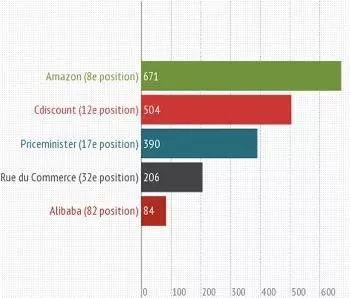 Animalerie Sur ce segment, 5 places de marché se glissent dans le Top 100 des sites apparaissant le plus fréquemment en 1ère page des résultats du moteur de recherche Google, pour les requêtes liées à cette activité. Amazon tire son épingle du jeu. Mais il faut noter que ce sont les comparateurs de prix qui raflent les premières places. Notons également la présence d'Alibaba, marketplace chinoise qui est présente sur de nombreuses catégories de produits.