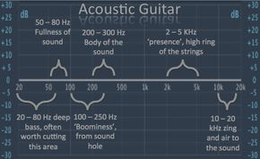 acoustic guitar eq