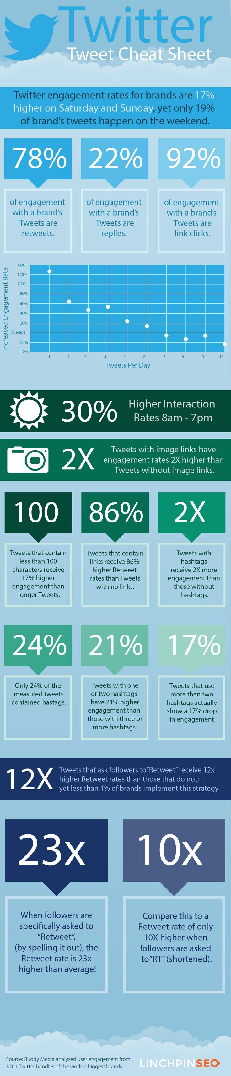 Linchpin SEO: Twitter Tweet Cheat Sheet To Increase Engagement by Bill Ross