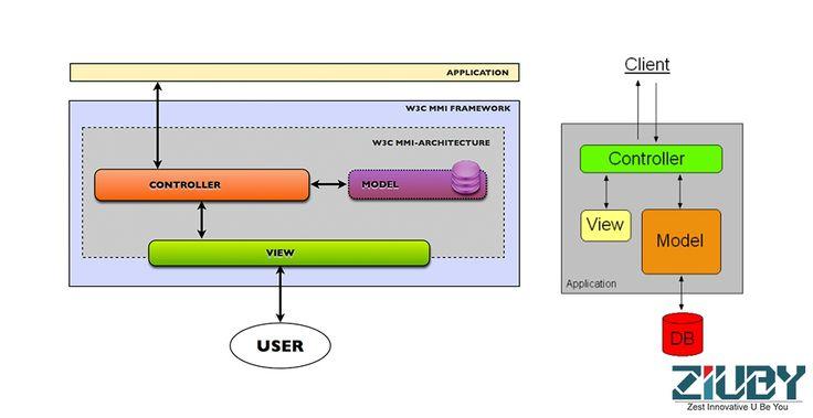 Overview of MVC architecture. #Ziuby #MVC #Architecture  http://www.ziuby.com/overview-mvc-architecture