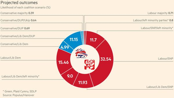 polls move in Miliband's favour, Uk Election ,UK general Election 2015, UK opinion poll,British General election