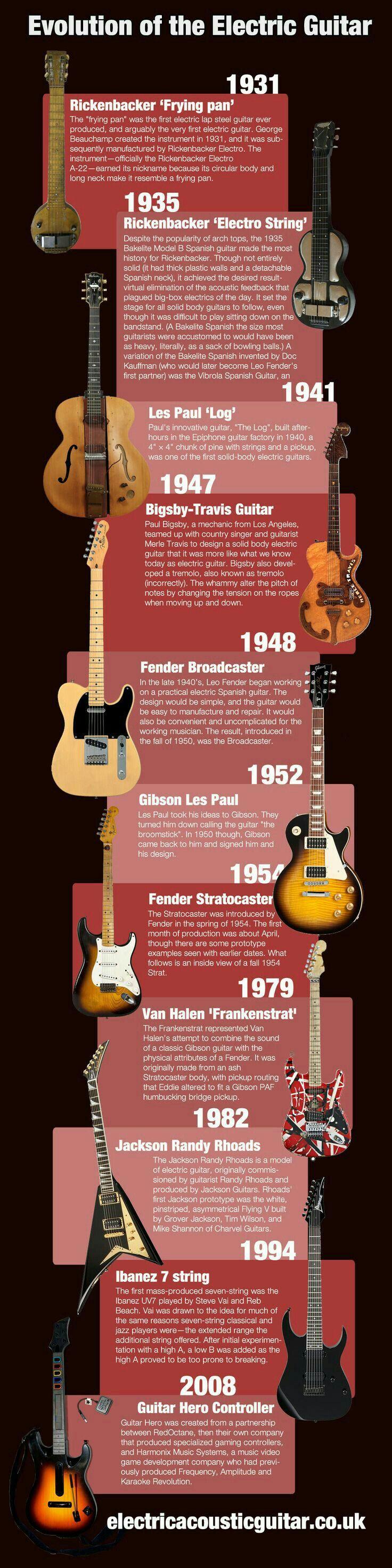 E gitarren Zum über Dem Neueste Musik Frying Pans Music Promotion The Evolution