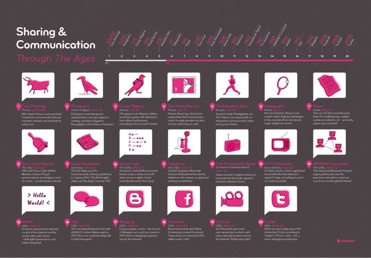 Sharing & ComunicationsDaily Infographic, Caves Painting, Social Media, General Infographic, Communication Infographic, La Comunicación, Pittur Rupestris, Media Infographic, Socialmedia