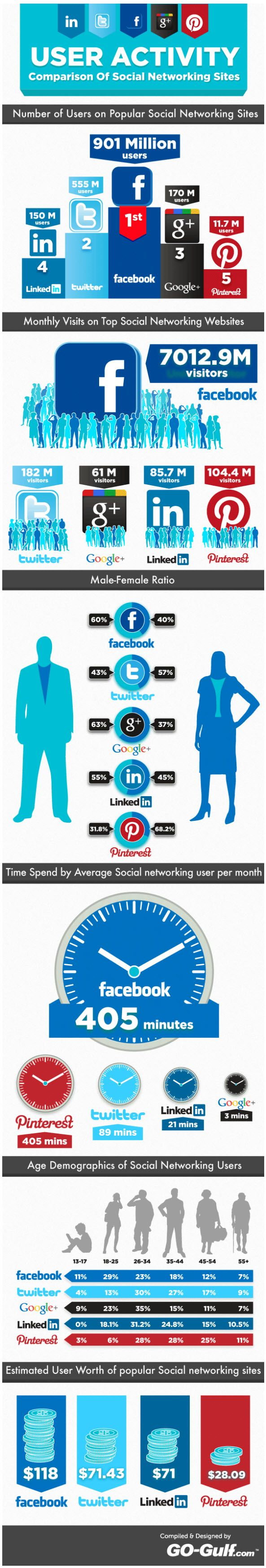 The social network is the key to a better business...