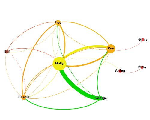 Using Social Graphs To Understand Enterprise Social Network Usage (part 1)