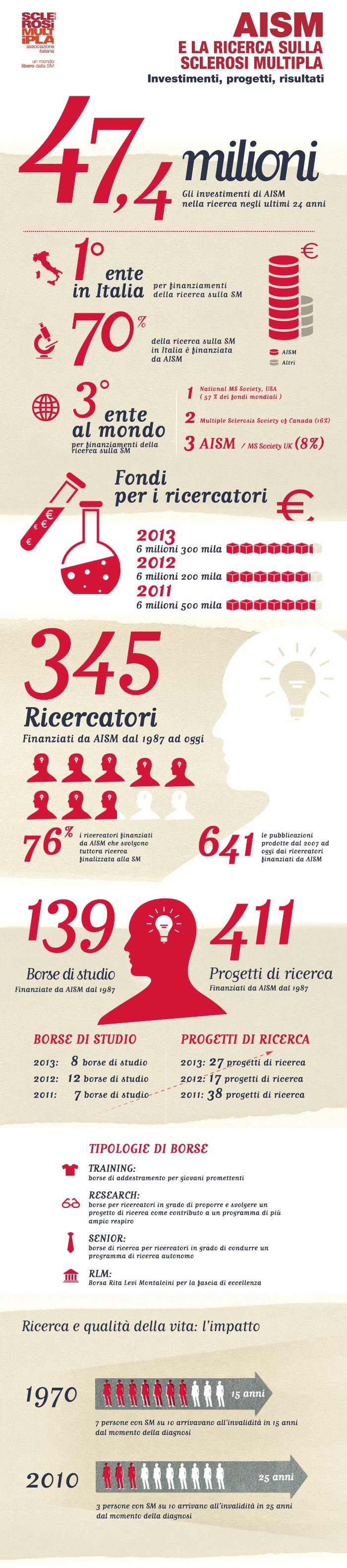 Sei un ricercatore?EccoI numeri della ricerca FISM #infografica