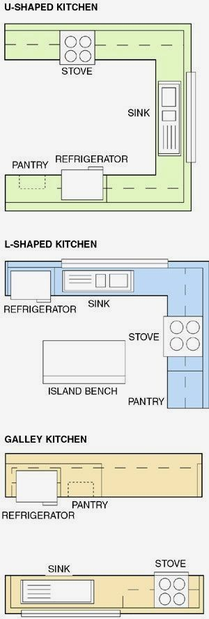 Three Kitchen Layouts That Help Clients Work Best in the Space | Remodeling | Kitchen, Kitchen Faucets, Appliances, Cabinets, Remodeling, Countertops, Barbara Rose #HomeAppliancesLayout
