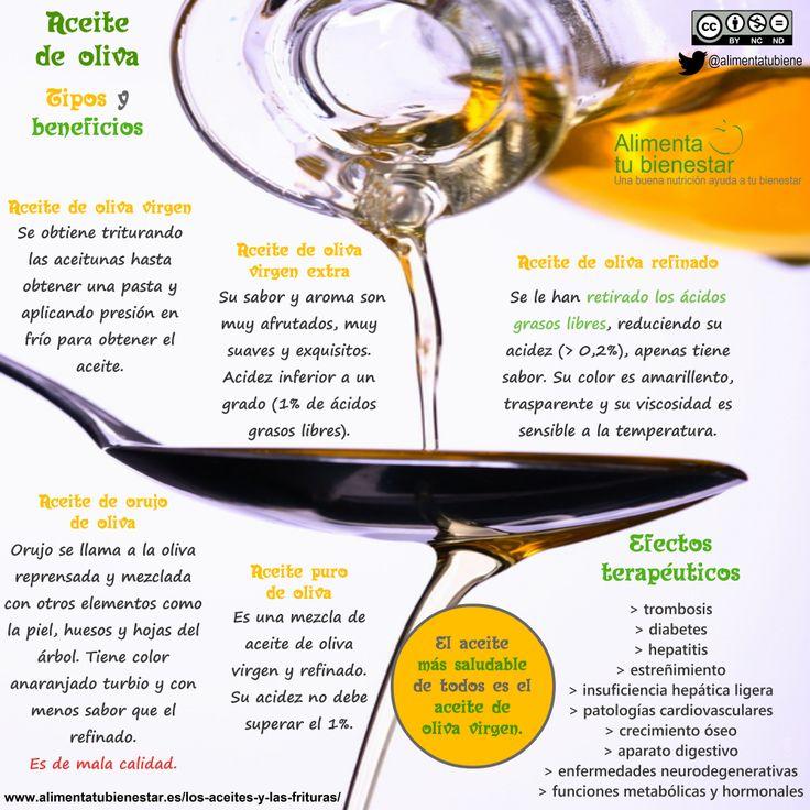 #infografia sobre el #aceite de #oliva: tipos y beneficios