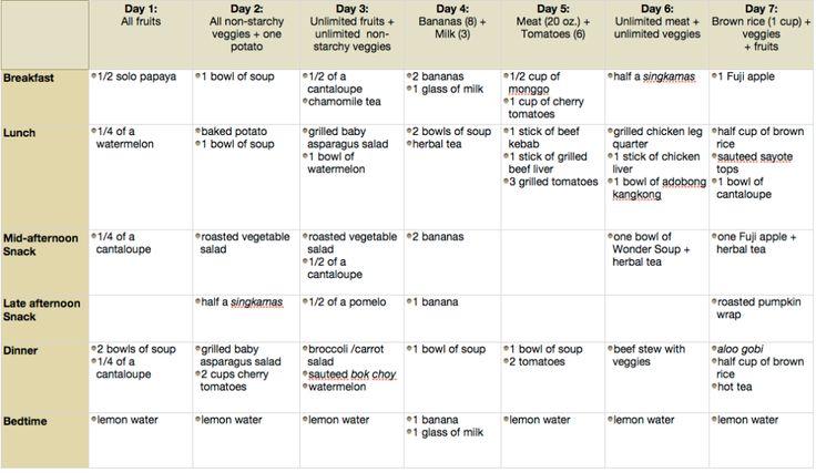 A 7-Day Detox Meal Plan