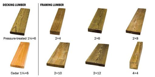 Different choices of lumber home decor ideas pinterest for Standard deck board lengths