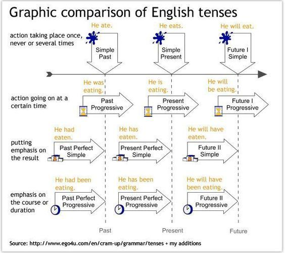 Forum | ________ Learn English | Fluent LandGraphic Comparison of English Tenses | Fluent Land