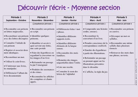 Découvrir l'écrit - Graphisme – Progression annuelle – Moyenne section – MS – Maternelle – Cycle 1