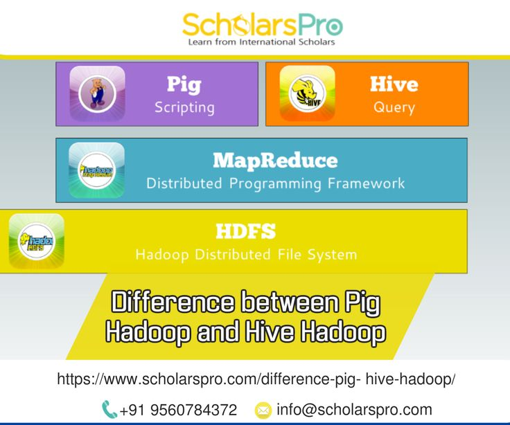 Best 25+ Pig hadoop ideas on Pinterest Hadoop apache, Sas - hadoop developer resume