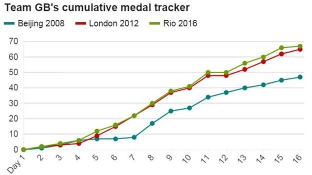 Great Britain have set an Olympic record by winning 67 medals at the Rio 2016 Games, two more than they managed at London 2012.  Since the modern Olympic era began in 1896, no country has increased its medal tally at the summer Games immediately following the one it hosted.
