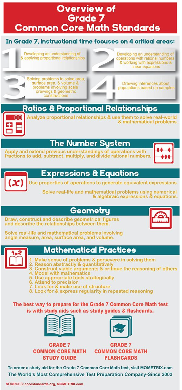 42 best CCSS Exam images on Pinterest | Common core math standards ...