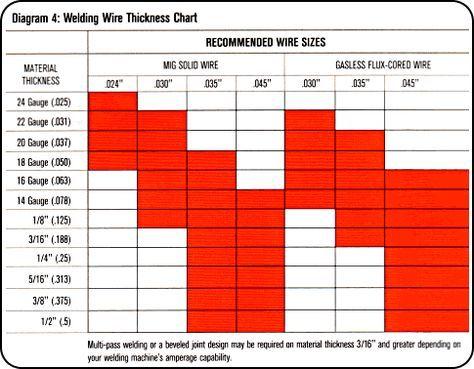 Welding 101, Welding Tips and Hints, Welding Glossary - Hobart Welders
