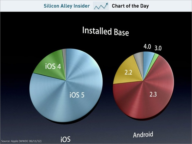 plenty of inspiration here. . . but i'm all about the metallic blue color!  (chart of the day, ios vs android, june 2012)