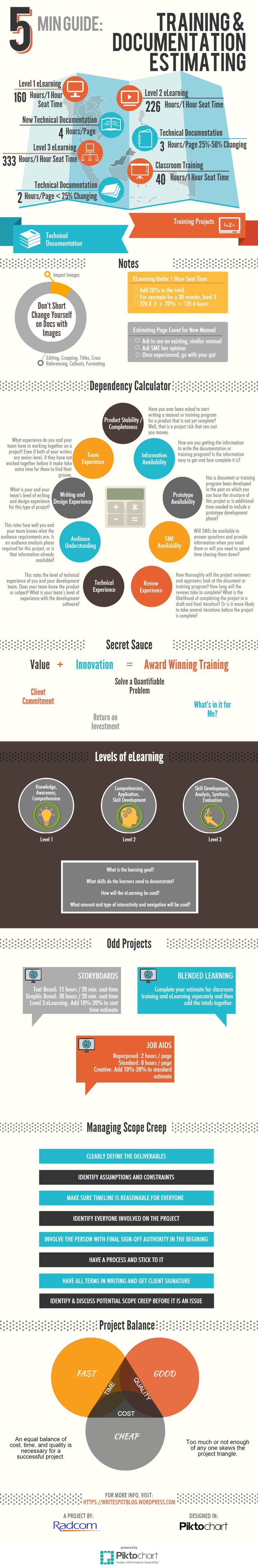 Estimating Training and Documentation Projects Infographic - http://elearninginfographics.com/estimating-training-documentation-projects-infographic/